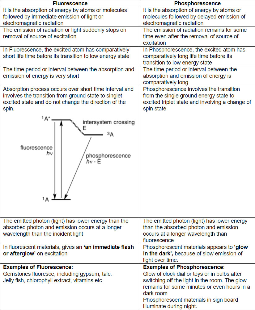 the data sheet of The Differences Between Fluorescence & Phosphorescence sheet